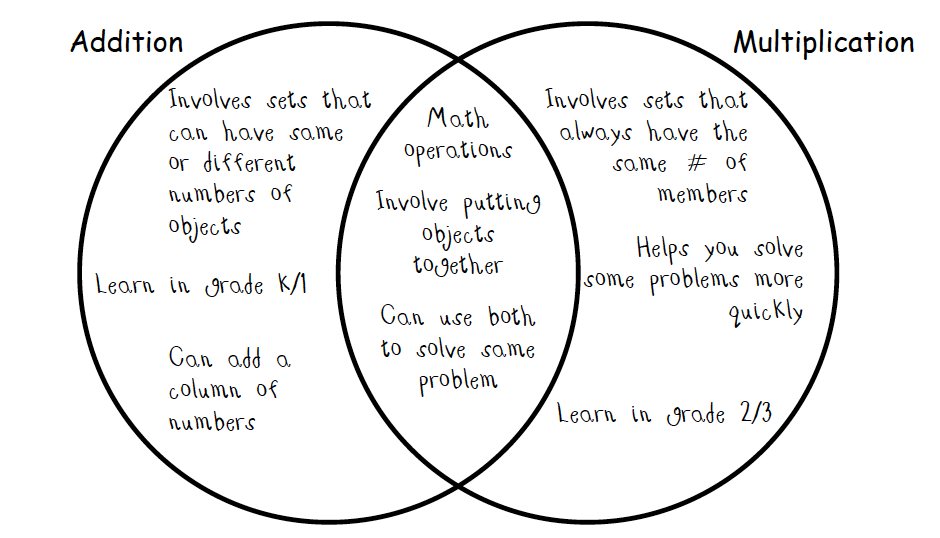 venn diagram for math examples