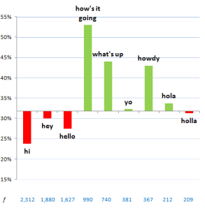 salutations-chart, from blog.okcupid.com